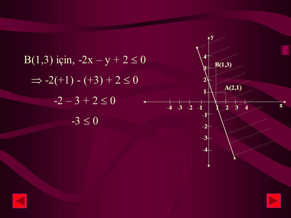 Taralı bölgeden alacağımız herhangi bir nokta eşitliği sağlamalıdır. Örneğin B(1,3) noktasının eşitsizliği sağlayıp sağlamadığına bakalım.