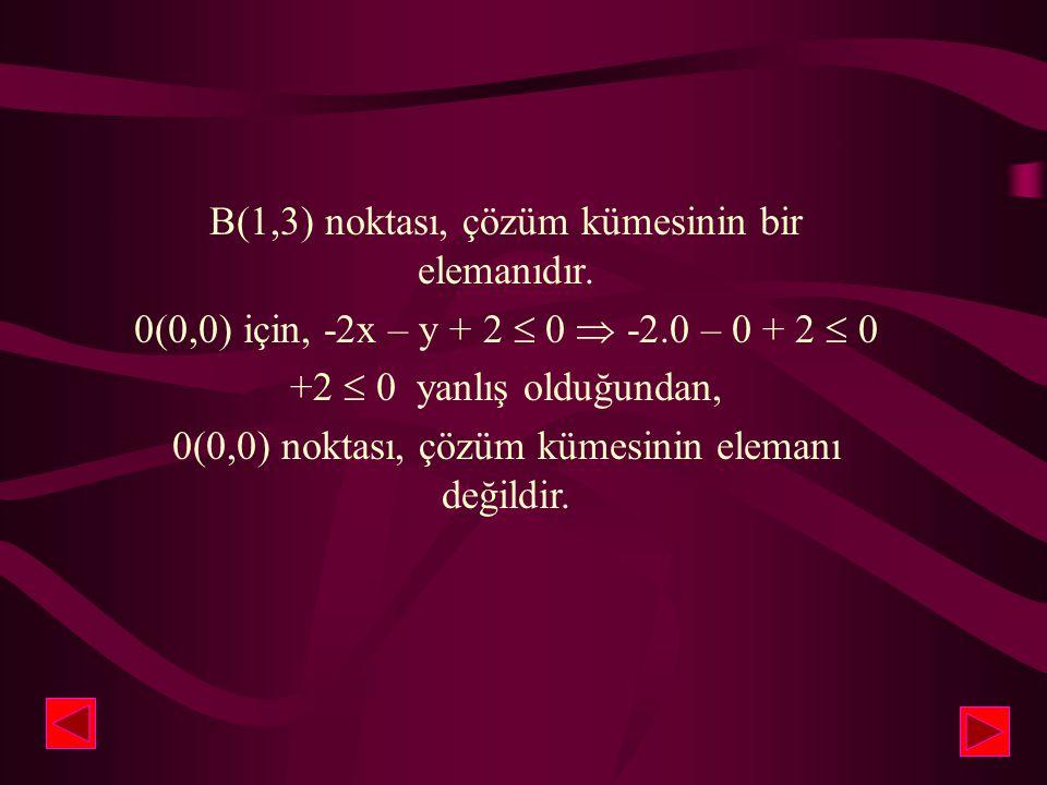 4 3 2 1 -2 -3 -4 -4 -3 -2 -1 1 2 3 4 y A(2,1) B(1,3) B(1,3) için, -2x – y + 2  0  -2(+1) - (+3) + 2  0 -2 – 3 + 2  0 -3  0 x