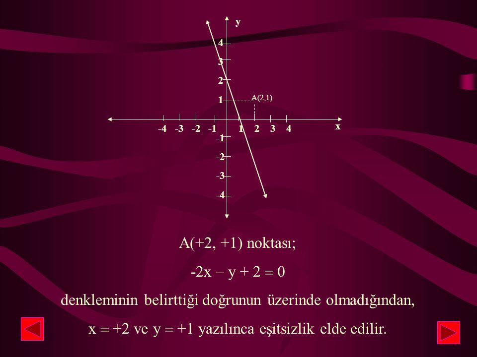 4 3 2 1 -2 -3 -4 -4 -3 -2 -1 1 2 3 4 A(2,1) x y A(+2, +1) noktası; -2x – y + 2  0 denkleminin belirttiği doğrunun üzerinde olmadığından, x  +2 ve y  +1 yazılınca eşitsizlik elde edilir.