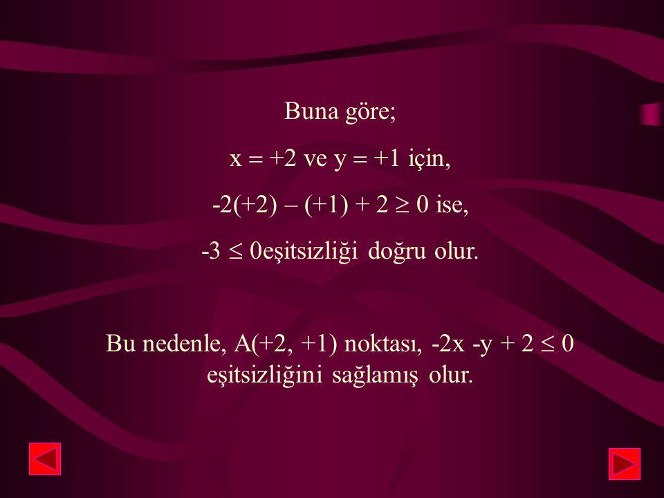 4 3 2 1 -2 -3 -4 -4 -3 -2 -1 1 2 3 4 A(2,1) x y A(+2, +1) noktası; -2x – y + 2  0 denkleminin belirttiği doğrunun üzerinde olmadığından, x  +2 ve y
