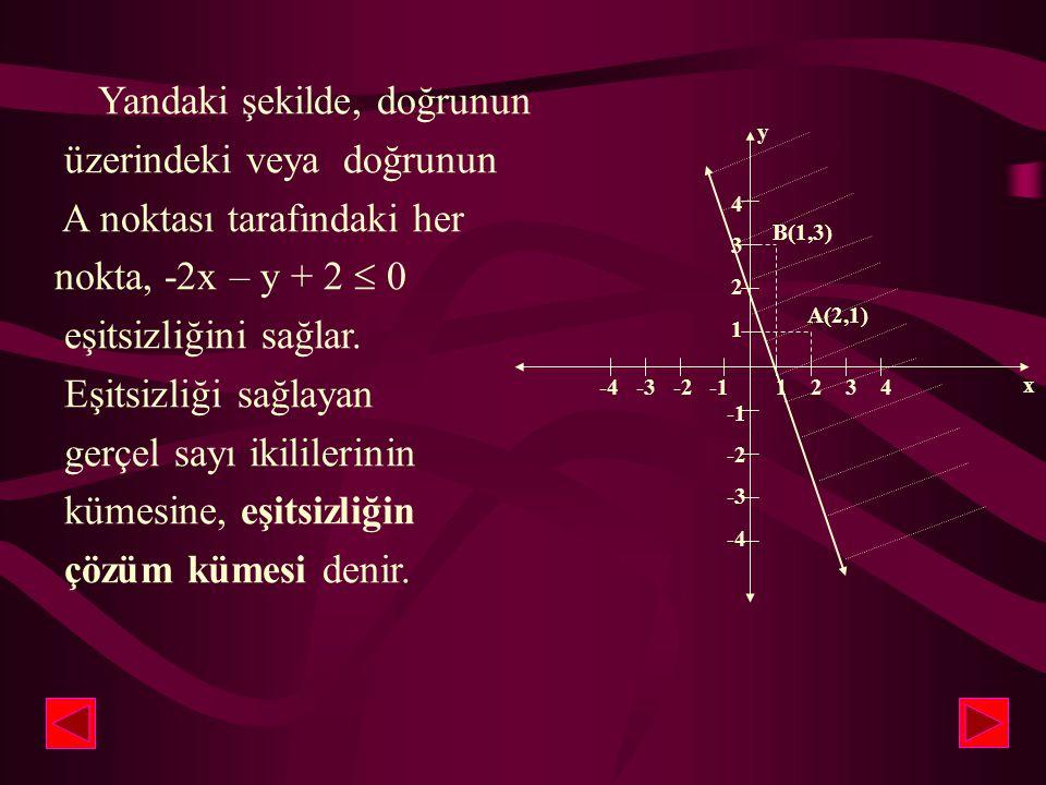 Buna göre; x  +2 ve y  +1 için, -2(+2) – (+1) + 2  0 ise, -3  0eşitsizliği doğru olur. Bu nedenle, A(+2, +1) noktası, -2x -y + 2  0 eşitsizliğini