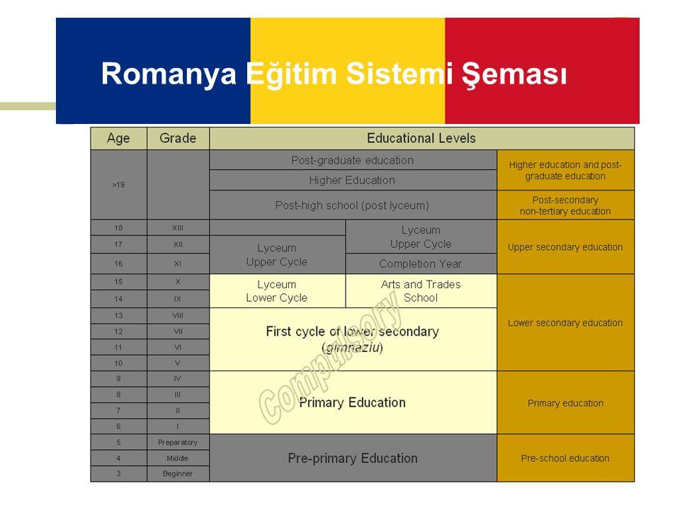 Romanya Eğitim Sistemi Şeması