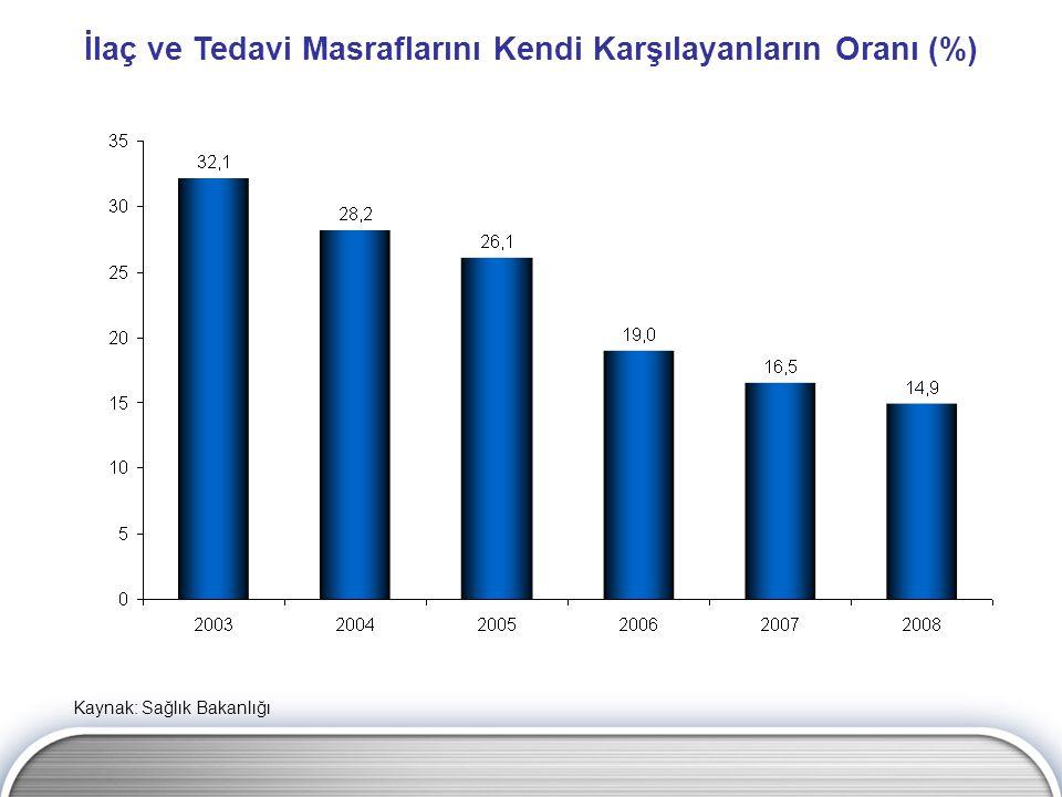 İlaç ve Tedavi Masraflarını Kendi Karşılayanların Oranı (%) Kaynak: Sağlık Bakanlığı
