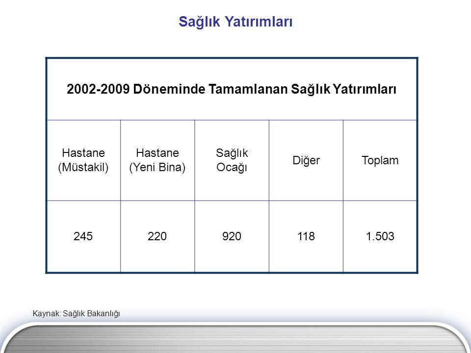 Sağlık Yatırımları Kaynak: Sağlık Bakanlığı 2002-2009 Döneminde Tamamlanan Sağlık Yatırımları Hastane (Müstakil) Hastane (Yeni Bina) Sağlık Ocağı DiğerToplam 2452209201181.503