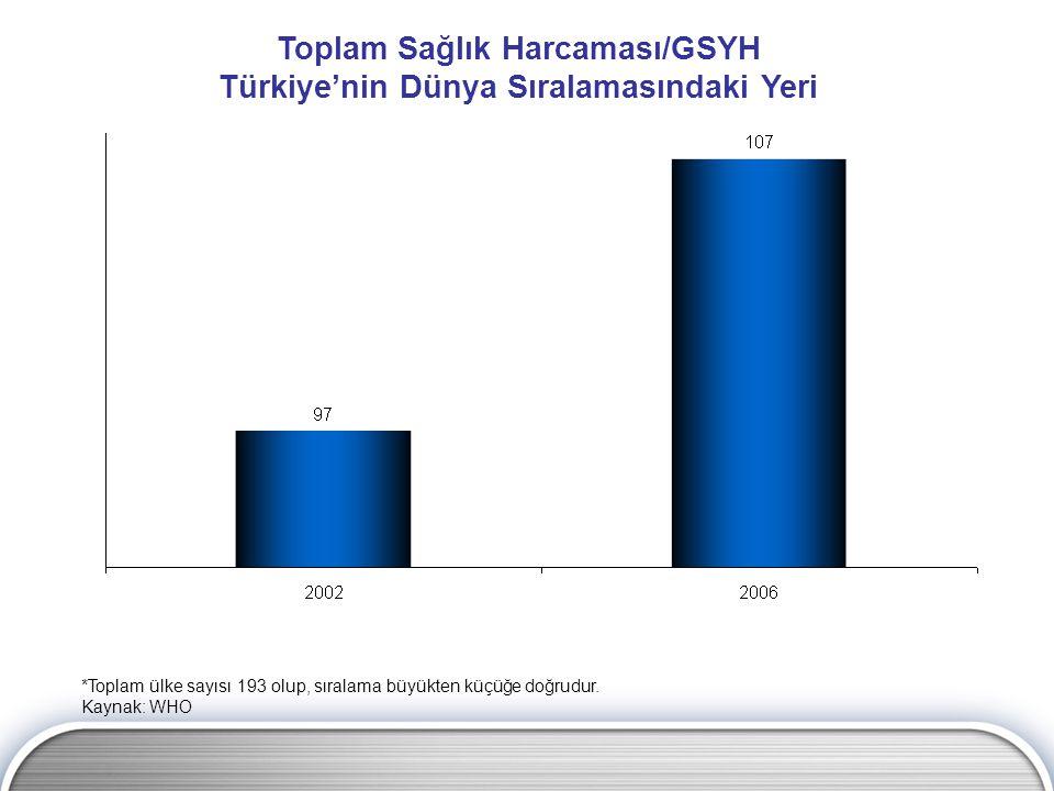 Toplam Sağlık Harcaması/GSYH Türkiye'nin Dünya Sıralamasındaki Yeri *Toplam ülke sayısı 193 olup, sıralama büyükten küçüğe doğrudur.