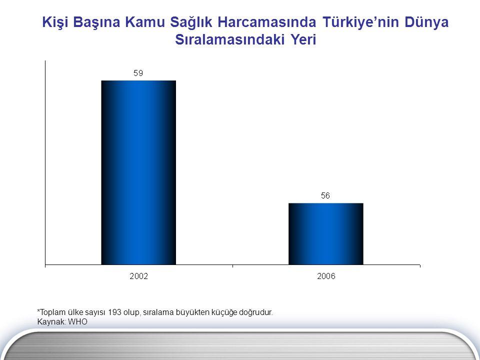 Kişi Başına Kamu Sağlık Harcamasında Türkiye'nin Dünya Sıralamasındaki Yeri *Toplam ülke sayısı 193 olup, sıralama büyükten küçüğe doğrudur.