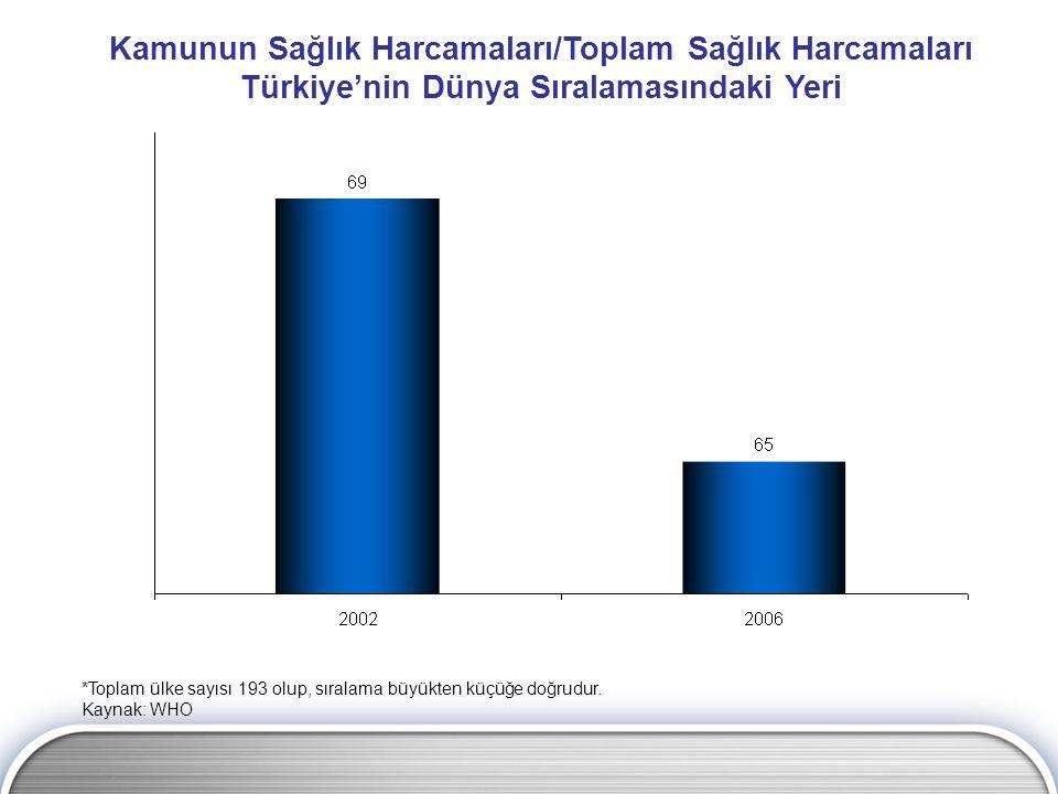 Kamunun Sağlık Harcamaları/Toplam Sağlık Harcamaları Türkiye'nin Dünya Sıralamasındaki Yeri *Toplam ülke sayısı 193 olup, sıralama büyükten küçüğe doğrudur.