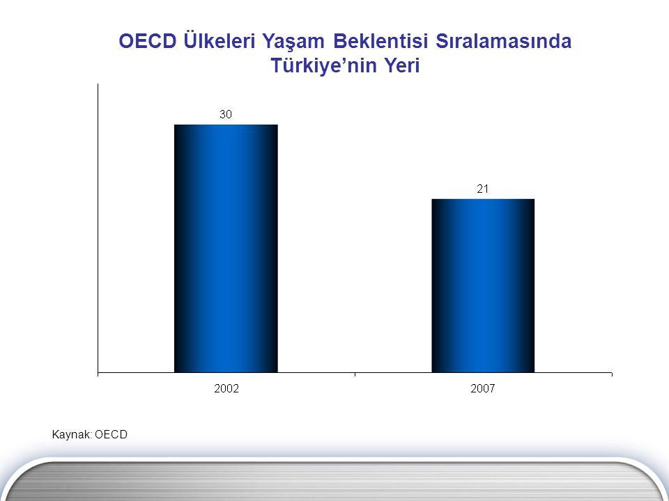 OECD Ülkeleri Yaşam Beklentisi Sıralamasında Türkiye'nin Yeri Kaynak: OECD