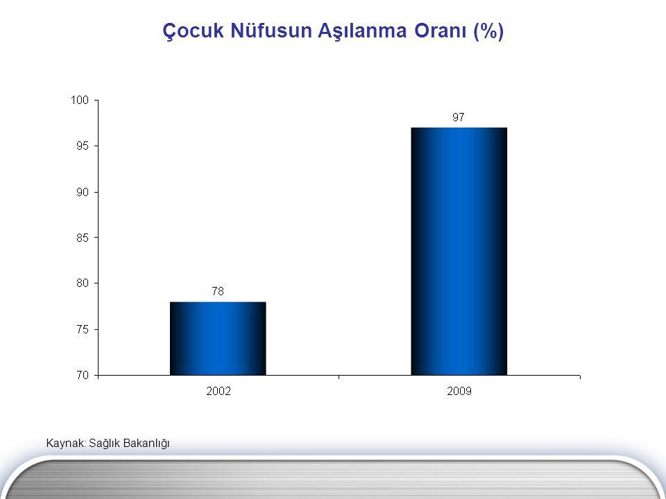 Çocuk Nüfusun Aşılanma Oranı (%) Kaynak: Sağlık Bakanlığı