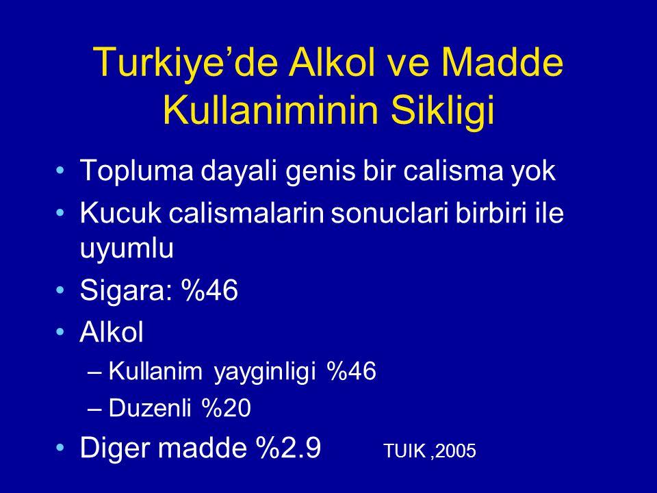 Turkiye'de Alkol ve Madde Kullaniminin Sikligi Topluma dayali genis bir calisma yok Kucuk calismalarin sonuclari birbiri ile uyumlu Sigara: %46 Alkol