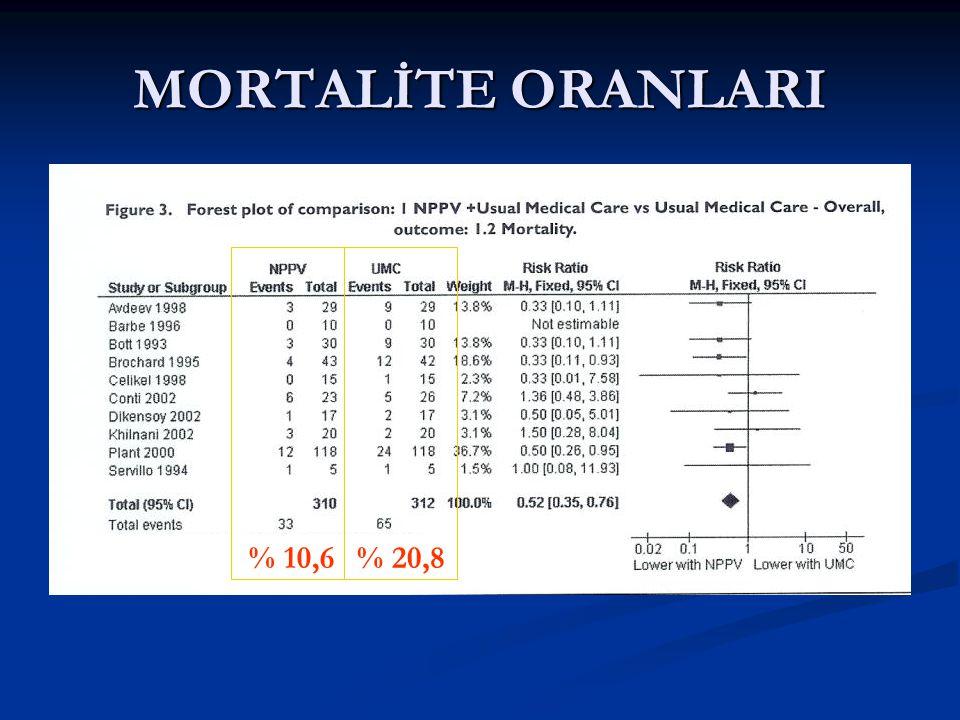 MORTALİTE ORANLARI % 10,6% 20,8