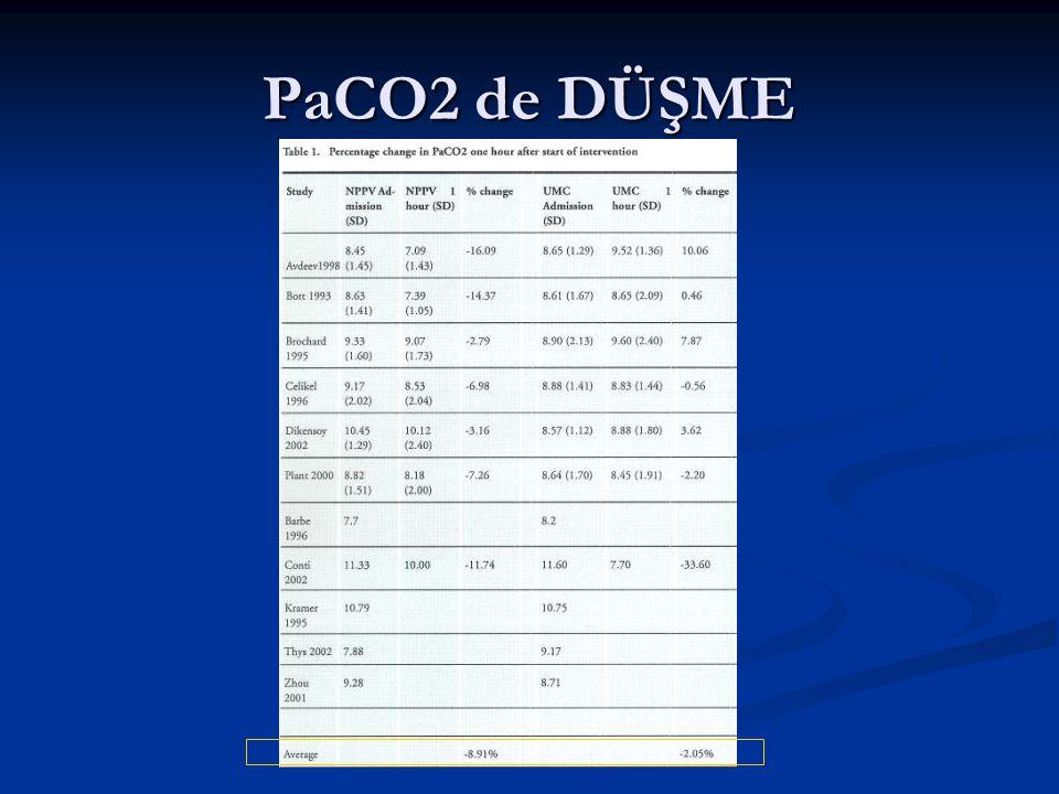 PaCO2 de DÜŞME