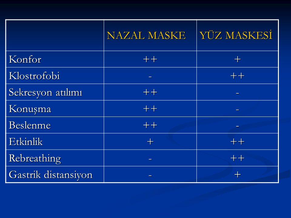 NAZAL MASKE YÜZ MASKESİ Konfor+++ Klostrofobi-++ Sekresyon atılımı ++- Konuşma++- Beslenme++- Etkinlik+++ Rebreathing-++ Gastrik distansiyon -+