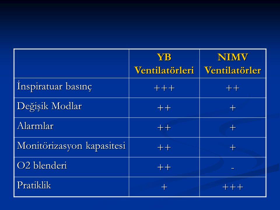 YB Ventilatörleri NIMV Ventilatörler İnspiratuar basınç +++++ Değişik Modlar +++ Alarmlar +++ Monitörizasyon kapasitesi +++ O2 blenderi ++- Pratiklik ++++
