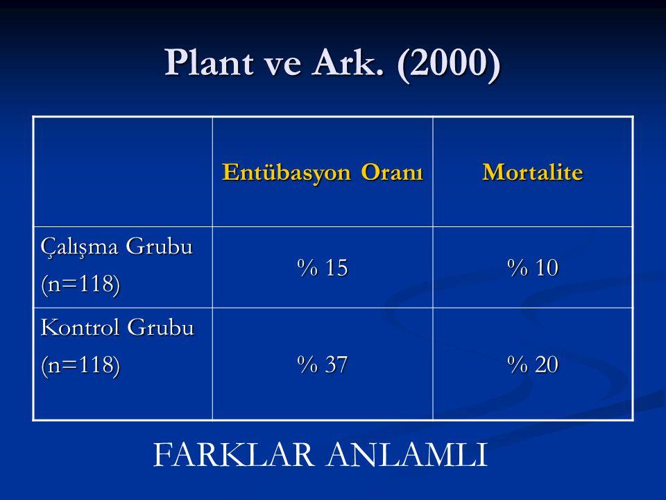 Plant ve Ark.