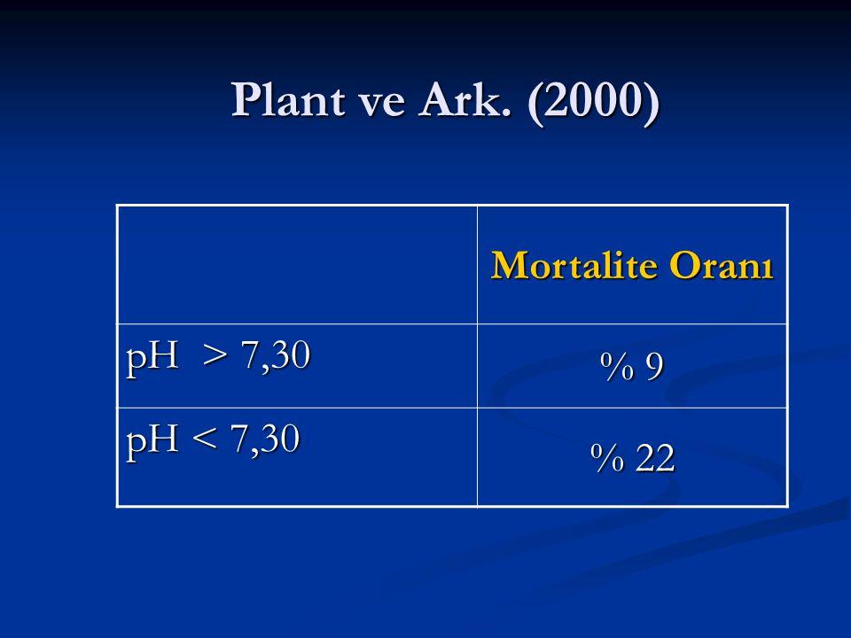 Plant ve Ark. (2000) Mortalite Oranı pH > 7,30 % 9 pH < 7,30 % 22