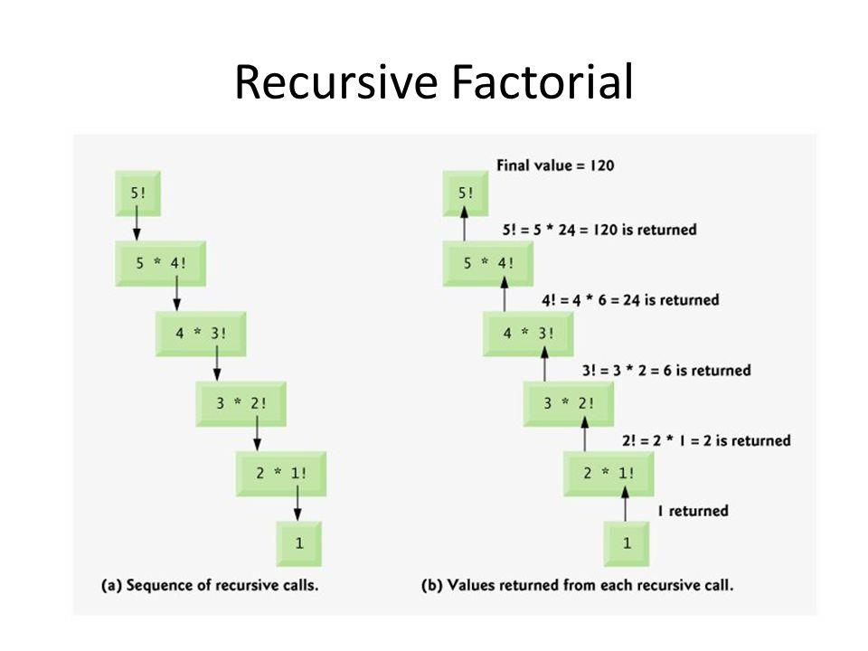 Recursive Factorial
