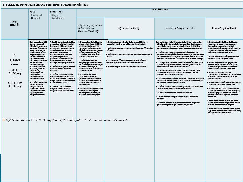 2.1.2.Sağlık Temel Alanı LİSANS Yeterlilikleri (Akademik Ağırlıklı) TYYÇ DÜZEYİ BİLGİ -Kuramsal -Olgusal BECERİLER -Bilişsel -Uygulamalı YETKİNLİKLER Bağımsız Çalışabilme ve Sorumluluk Alabilme Yetkinliği Öğrenme Yetkinliğiİletişim ve Sosyal YetkinlikAlana Özgü Yetkinlik 6 LİSANS _____ EQF-LLL: 6.