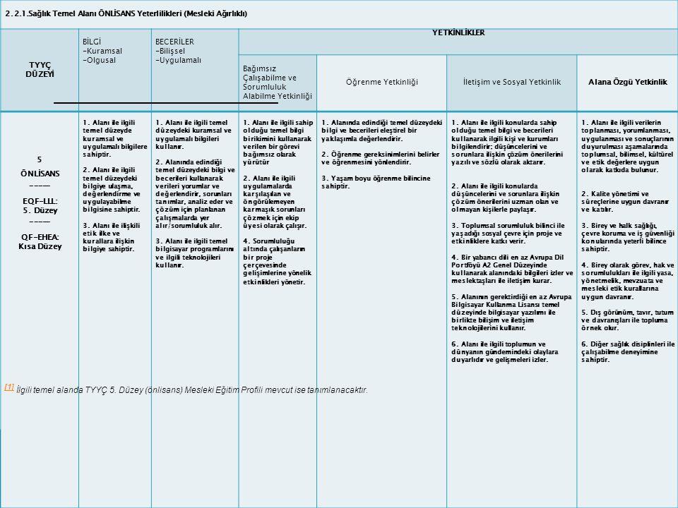 2.2.1.Sağlık Temel Alanı ÖNLİSANS Yeterlilikleri (Mesleki Ağırlıklı) TYYÇ DÜZEYİ BİLGİ -Kuramsal -Olgusal BECERİLER -Bilişsel -Uygulamalı YETKİNLİKLER Bağımsız Çalışabilme ve Sorumluluk Alabilme Yetkinliği Öğrenme Yetkinliğiİletişim ve Sosyal YetkinlikAlana Özgü Yetkinlik 5 ÖNLİSANS _____ EQF-LLL: 5.