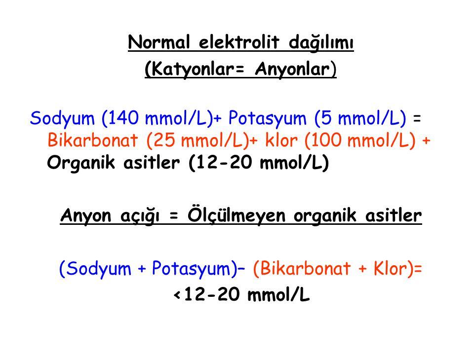 Normal elektrolit dağılımı (Katyonlar= Anyonlar) Sodyum (140 mmol/L)+ Potasyum (5 mmol/L) = Bikarbonat (25 mmol/L)+ klor (100 mmol/L) + Organik asitle