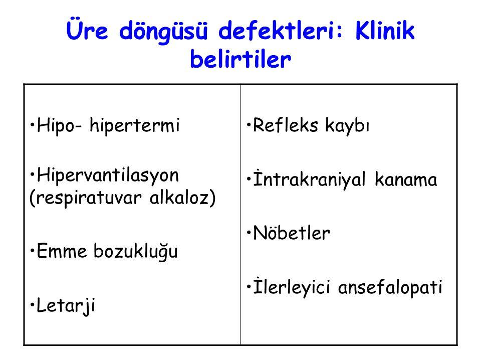 Üre döngüsü defektleri: Klinik belirtiler Hipo- hipertermi Hipervantilasyon (respiratuvar alkaloz) Emme bozukluğu Letarji Refleks kaybı İntrakraniyal