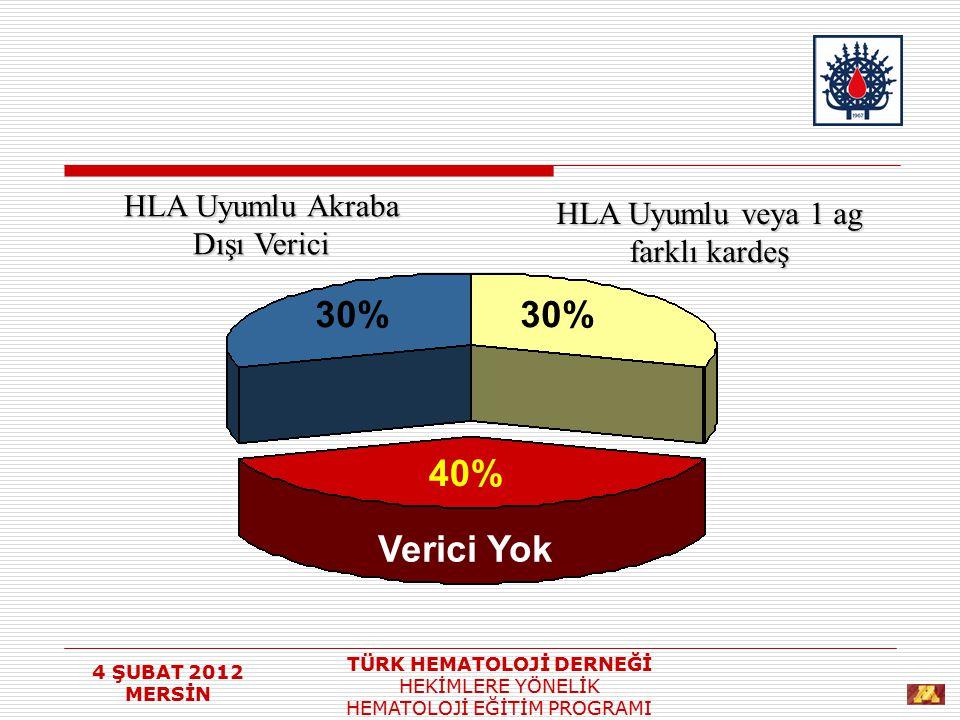 4 ŞUBAT 2012 MERSİN TÜRK HEMATOLOJİ DERNEĞİ HEKİMLERE YÖNELİK HEMATOLOJİ EĞİTİM PROGRAMI Verici Yok 40% 30% HLA Uyumlu Akraba Dışı Verici HLA Uyumlu v