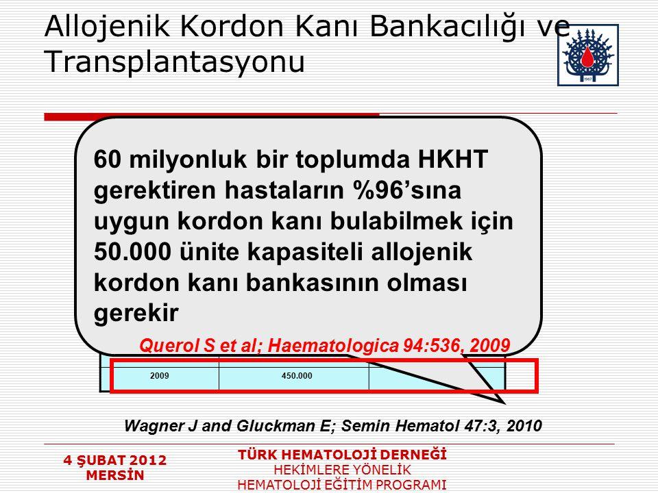 4 ŞUBAT 2012 MERSİN TÜRK HEMATOLOJİ DERNEĞİ HEKİMLERE YÖNELİK HEMATOLOJİ EĞİTİM PROGRAMI Allojenik Kordon Kanı Bankacılığı ve Transplantasyonu YIL Kor
