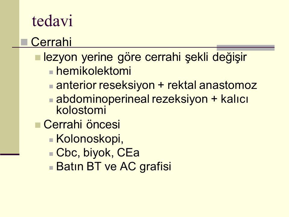 tedavi Cerrahi lezyon yerine göre cerrahi şekli değişir hemikolektomi anterior reseksiyon + rektal anastomoz abdominoperineal rezeksiyon + kalıcı kolostomi Cerrahi öncesi Kolonoskopi, Cbc, biyok, CEa Batın BT ve AC grafisi