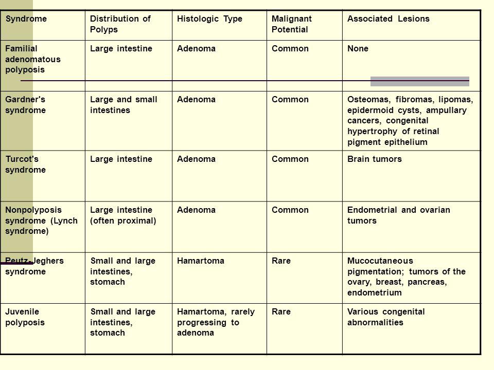 SyndromeDistribution of Polyps Histologic TypeMalignant Potential Associated Lesions Familial adenomatous polyposis Large intestineAdenomaCommonNone Gardner s syndrome Large and small intestines AdenomaCommonOsteomas, fibromas, lipomas, epidermoid cysts, ampullary cancers, congenital hypertrophy of retinal pigment epithelium Turcot s syndrome Large intestineAdenomaCommonBrain tumors Nonpolyposis syndrome (Lynch syndrome) Large intestine (often proximal) AdenomaCommonEndometrial and ovarian tumors Peutz-Jeghers syndrome Small and large intestines, stomach HamartomaRareMucocutaneous pigmentation; tumors of the ovary, breast, pancreas, endometrium Juvenile polyposis Small and large intestines, stomach Hamartoma, rarely progressing to adenoma RareVarious congenital abnormalities