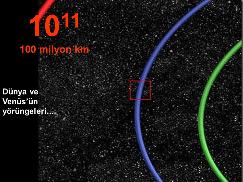 Dünya yörüngesinin bir bölümü (mavi)… 10 10 milyon km