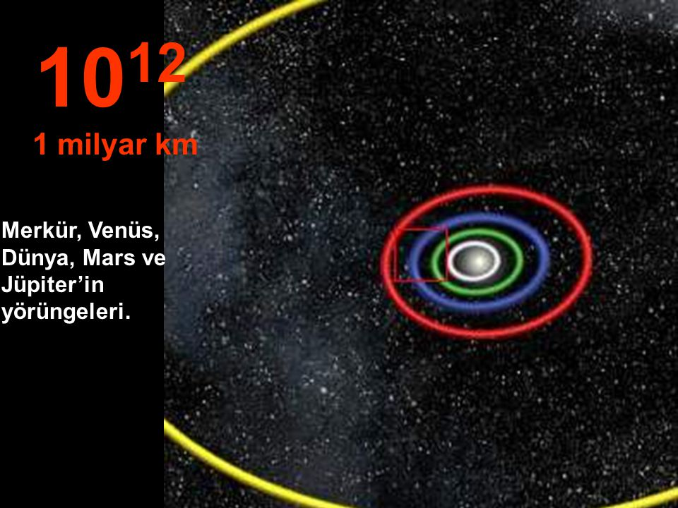 10 11 100 milyon km Dünya ve Venüs'ün yörüngeleri...