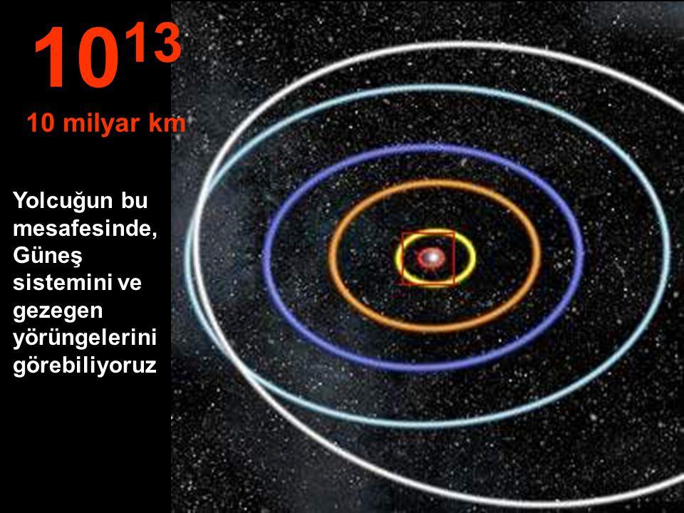 Merkür, Venüs, Dünya, Mars ve Jüpiter'in yörüngeleri. 10 12 1 milyar km