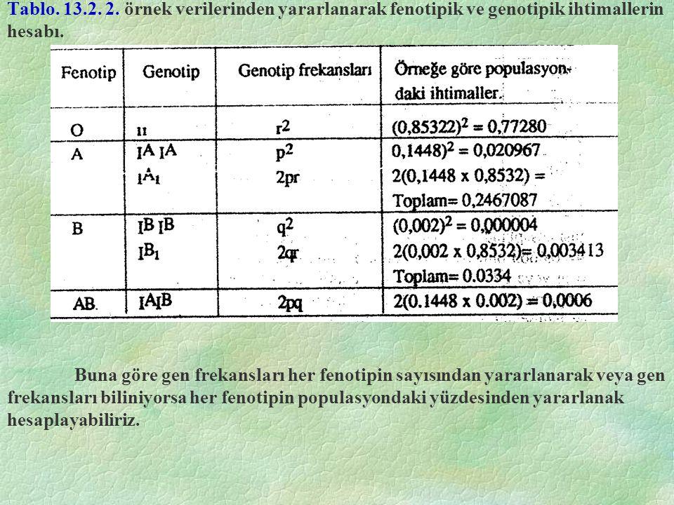 Tablo. 13.2. 2. örnek verilerinden yararlanarak fenotipik ve genotipik ihtimallerin hesabı. Buna göre gen frekansları her fenotipin sayısından yararla
