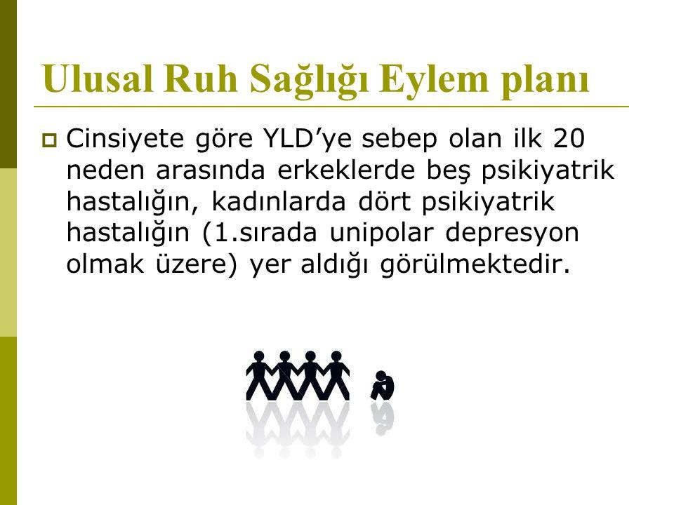 Ulusal Ruh Sağlığı Eylem planı  Cinsiyete göre YLD'ye sebep olan ilk 20 neden arasında erkeklerde beş psikiyatrik hastalığın, kadınlarda dört psikiya