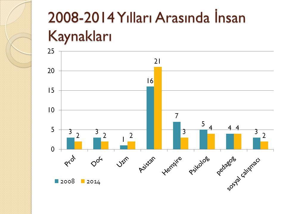 2008-2014 Yılları Arasında İ nsan Kaynakları