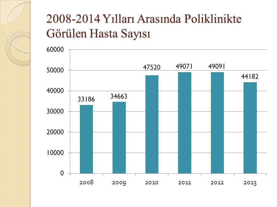 2008-2014 Yılları Arasında Poliklinikte Görülen Hasta Sayısı
