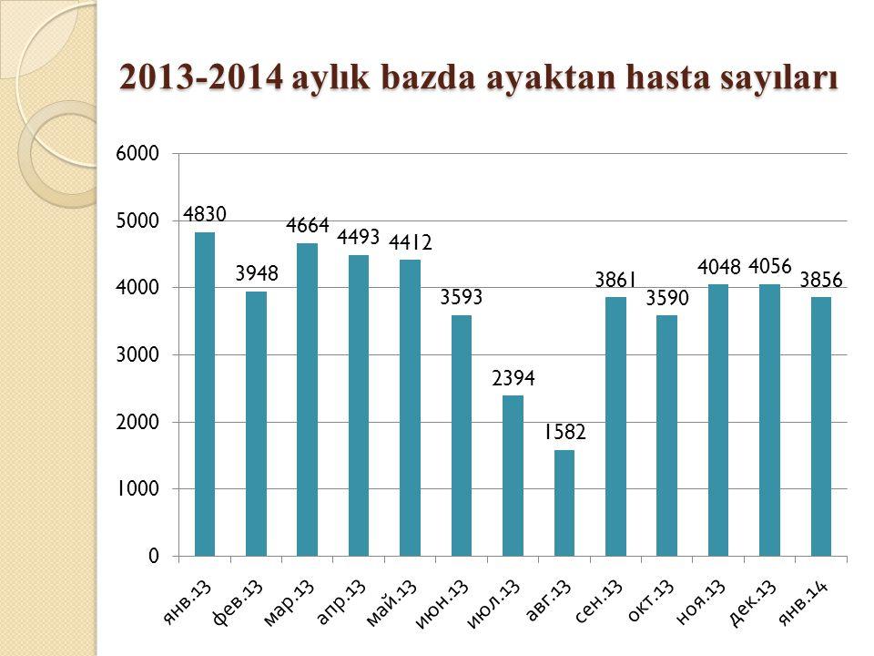 2013-2014 aylık bazda ayaktan hasta sayıları 2013-2014 aylık bazda ayaktan hasta sayıları