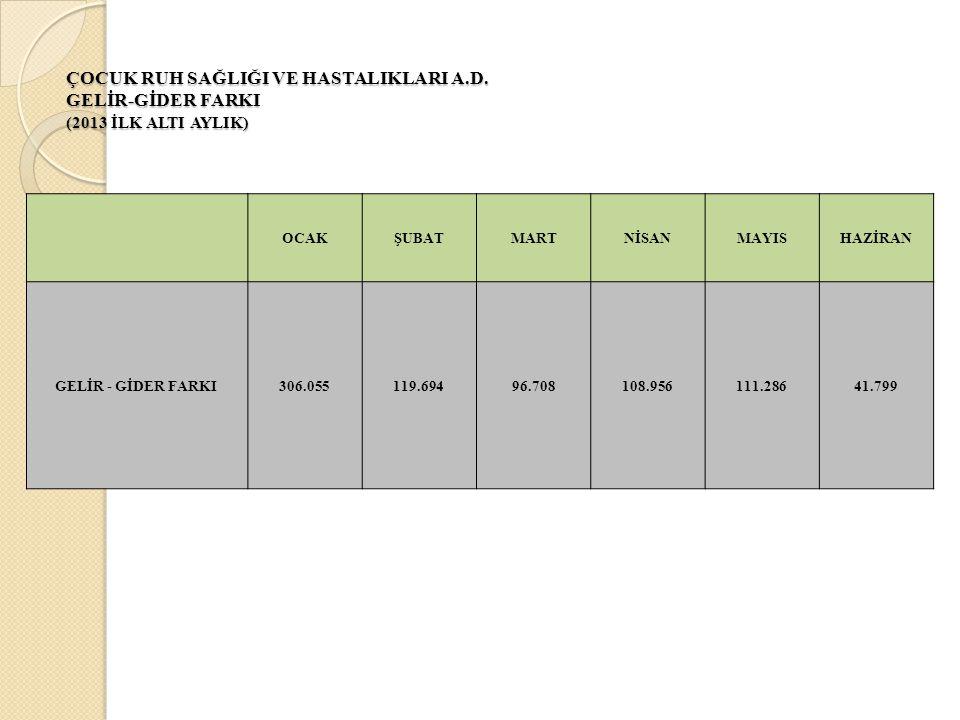 ÇOCUK RUH SAĞLIĞI VE HASTALIKLARI A.D. GELİR-GİDER FARKI (2013 İLK ALTI AYLIK) OCAKŞUBATMARTNİSANMAYISHAZİRAN GELİR - GİDER FARKI306.055119.69496.7081