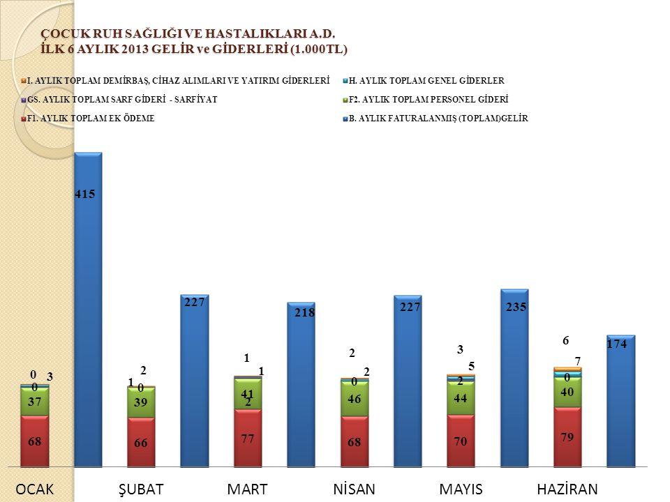 ÇOCUK RUH SAĞLIĞI VE HASTALIKLARI A.D. İLK 6 AYLIK 2013 GELİR ve GİDERLERİ (1.000TL)