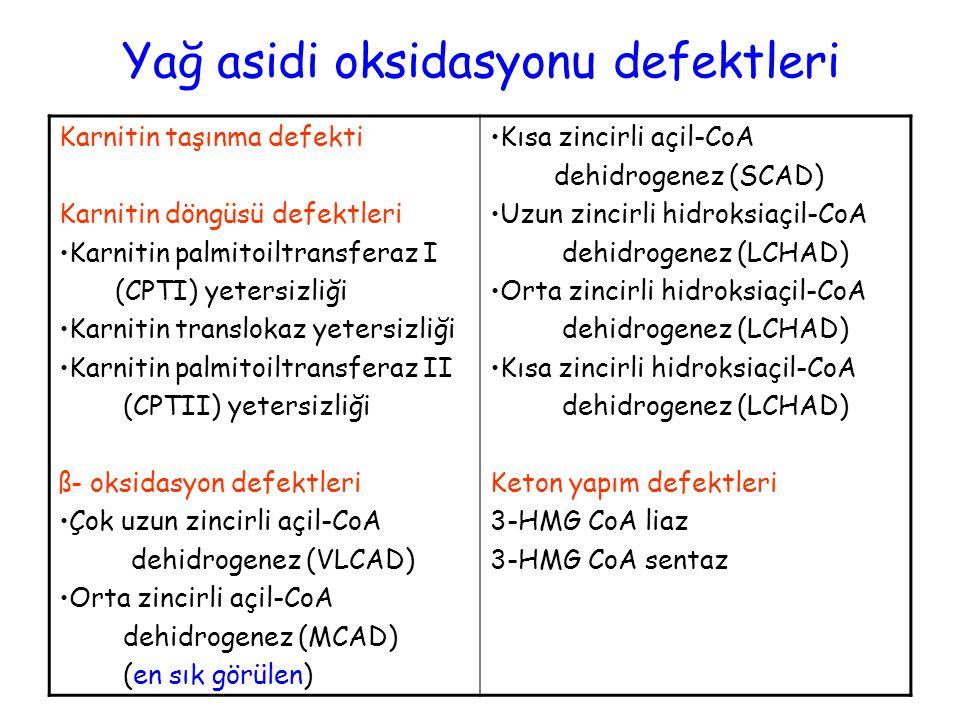 Yağ asidi oksidasyonu defektleri Karnitin taşınma defekti Karnitin döngüsü defektleri Karnitin palmitoiltransferaz I (CPTI) yetersizliği Karnitin translokaz yetersizliği Karnitin palmitoiltransferaz II (CPTII) yetersizliği ß- oksidasyon defektleri Çok uzun zincirli açil-CoA dehidrogenez (VLCAD) Orta zincirli açil-CoA dehidrogenez (MCAD) (en sık görülen) Kısa zincirli açil-CoA dehidrogenez (SCAD) Uzun zincirli hidroksiaçil-CoA dehidrogenez (LCHAD) Orta zincirli hidroksiaçil-CoA dehidrogenez (LCHAD) Kısa zincirli hidroksiaçil-CoA dehidrogenez (LCHAD) Keton yapım defektleri 3-HMG CoA liaz 3-HMG CoA sentaz