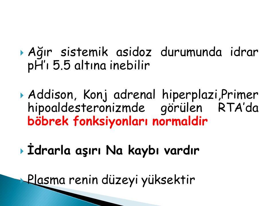  Ağır sistemik asidoz durumunda idrar pH'ı 5.5 altına inebilir  Addison, Konj adrenal hiperplazi,Primer hipoaldesteronizmde görülen RTA'da böbrek fo