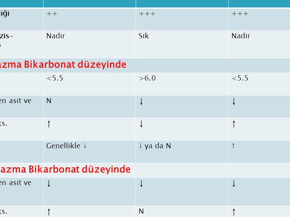 pRTA (Tip II)dRTA (Tip I)Tip IV RTA Büyüme geriliği+++++ Nefrokalsinozis- Nefrolitiyazis NadirSıkNadir Düşük plazma Bikarbonat düzeyinde İdrar Ph<5.5>