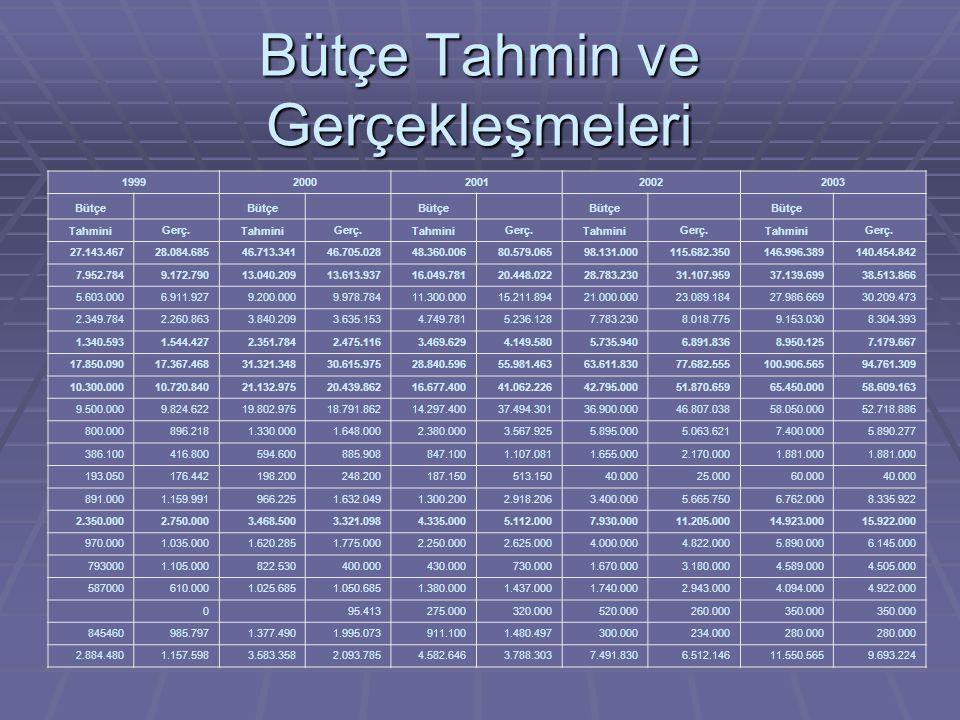 Bütçe Tahmin ve Gerçekleşmeleri 19992000200120022003 Bütçe Tahmini Gerç.