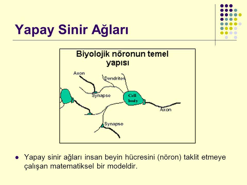 Neural Network Toolbox TRAIN fonksiyonunun kullanımı [net,tr] = train(NET,P,T) net : Eğitim yapılmış olan ağ (çıkış ağı) tr : Eğitim kayıtı NET : Eğitimi yapılacak olan ağ P : Eğitim örnekleri T : Eğitimdeki hedefler