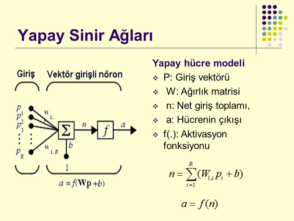 Yapay Sinir Ağları Yapay hücre modeli  P: Giriş vektörü  W: Ağırlık matrisi  n: Net giriş toplamı,  a: Hücrenin çıkışı  f(.): Aktivasyon fonksiyonu
