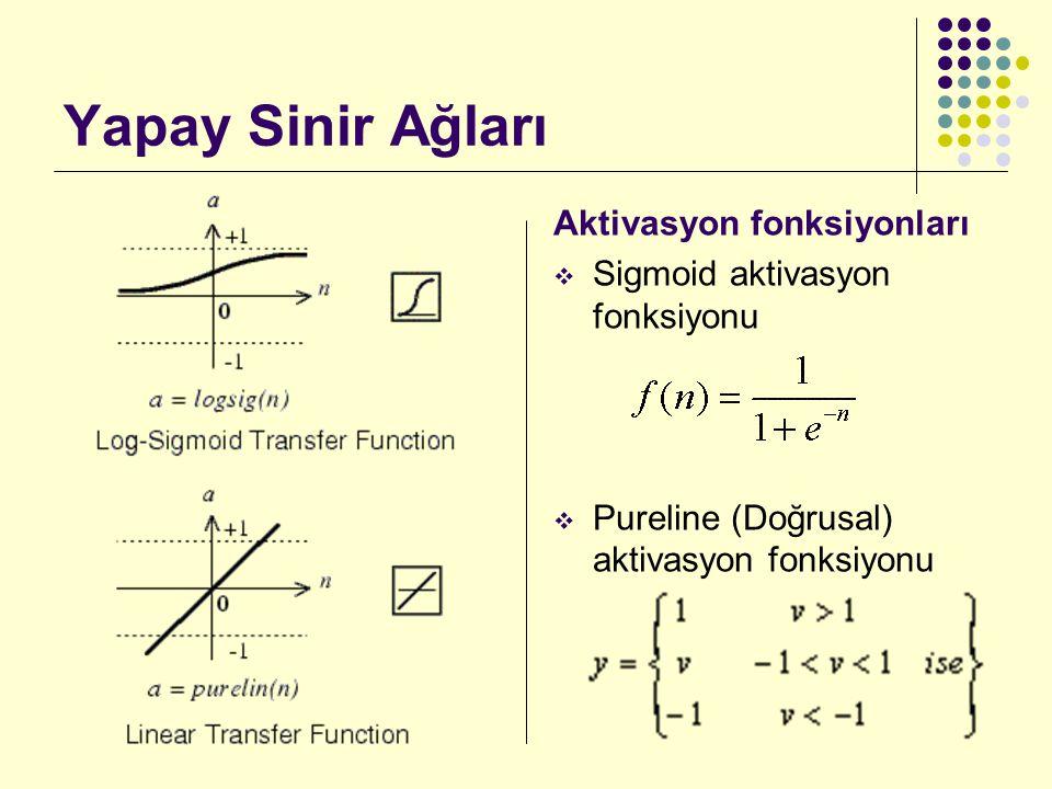 Yapay Sinir Ağları Aktivasyon fonksiyonları  Radial tabanlı (gauss) aktivasyon fonksiyonu  Hiperbolik tanjant (Tanh) aktivasyon fonksiyonu