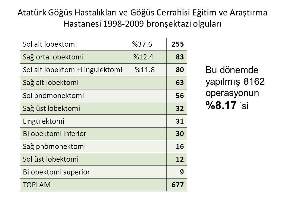 Atatürk Göğüs Hastalıkları ve Göğüs Cerrahisi Eğitim ve Araştırma Hastanesi 1998-2009 bronşektazi olguları Sol alt lobektomi %37.6255 Sağ orta lobekto