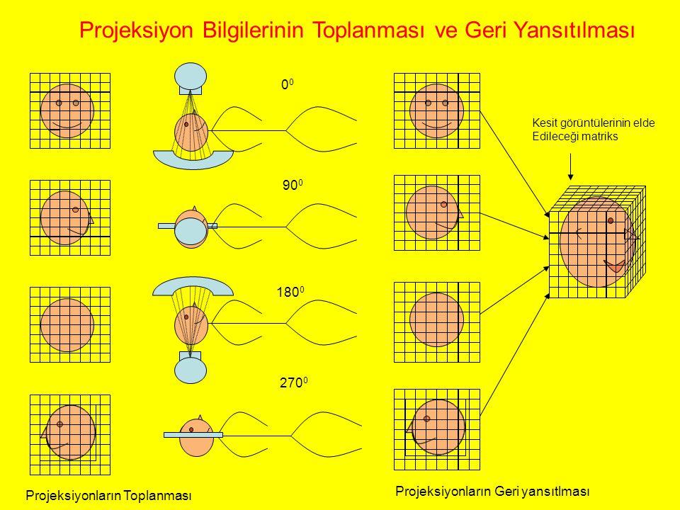 Projeksiyonların Toplanması Projeksiyonların Geri yansıtlması Kesit görüntülerinin elde Edileceği matriks Projeksiyon Bilgilerinin Toplanması ve Geri