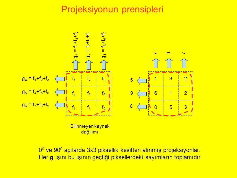 612 05 3 132 f4f4 f5f5 f6f6 f7f7 f8f8 f9f9 f1f1 f2f2 f3f3 g 4 = f 1 +f 2 +f 3 g 5 = f 4 +f 5 +f 6 g 6 = f 7 +f 8 +f 9 g 3 = f 1 +f 4 +f 7 g 2 = f 2 +f