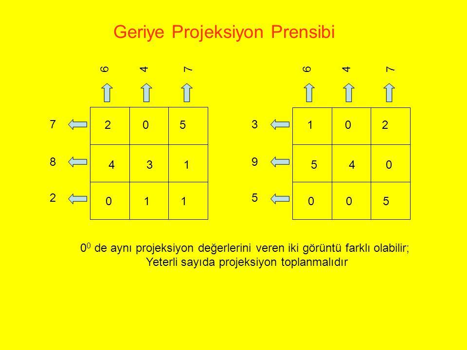 6 4 7 7 8 2 205 431 011 6 4 7 3 9 5 102 540 005 Geriye Projeksiyon Prensibi 0 0 de aynı projeksiyon değerlerini veren iki görüntü farklı olabilir; Yet